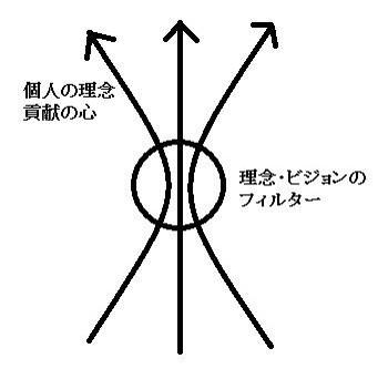 理念・ビジョンのフィルターを共有している図