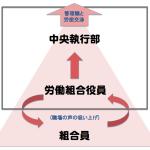 満足度の高い労働組合向け講演/研修へ〜講師の視点〜
