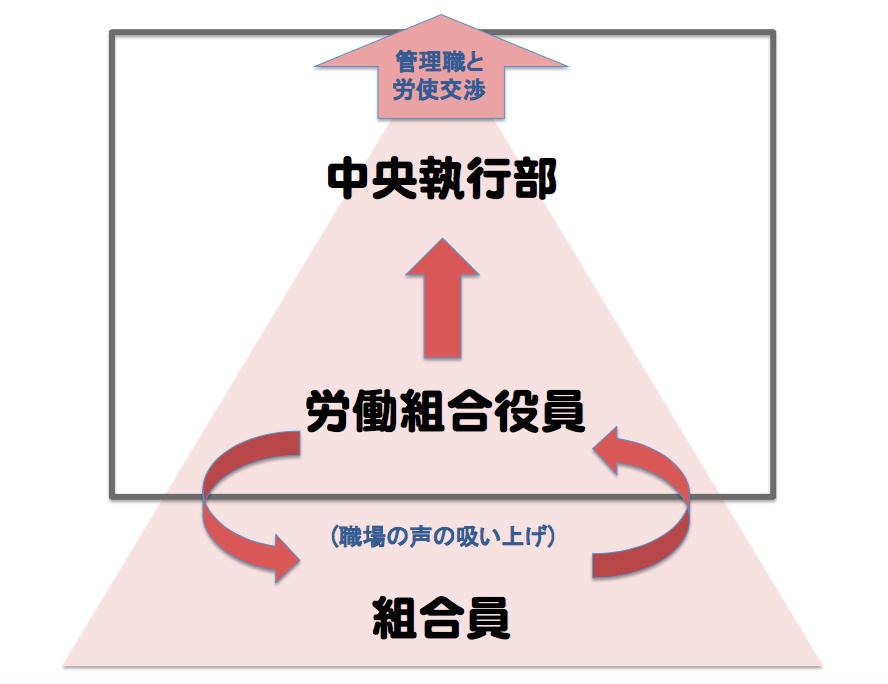 中央執行部、労働組合役員、組合員の関係図