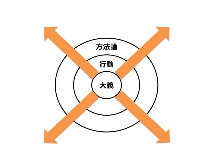 大義>行動>方法論の図