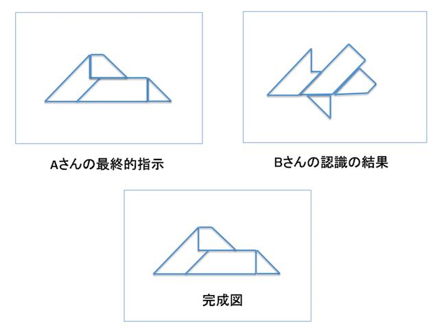 コミュニケーションパズル研修