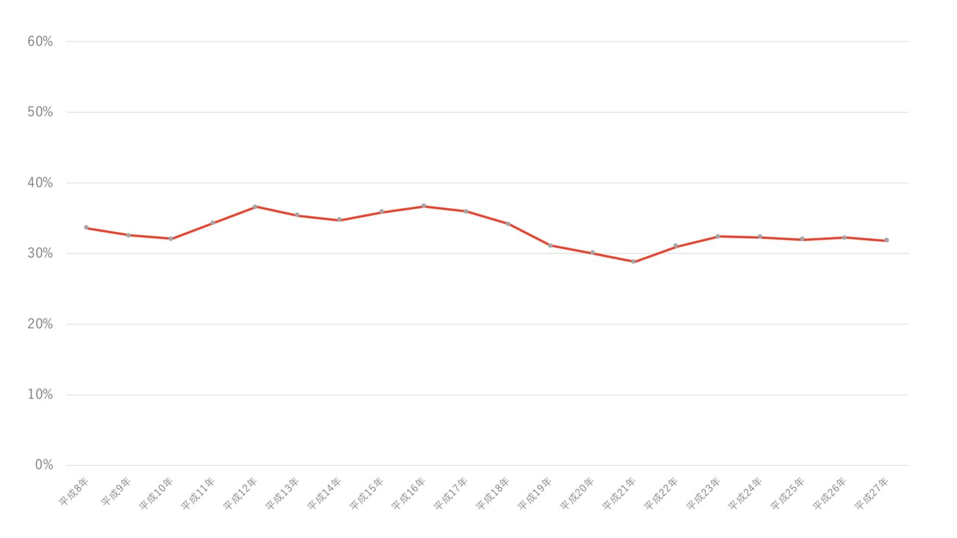 厚生労働省の離職状況グラフ
