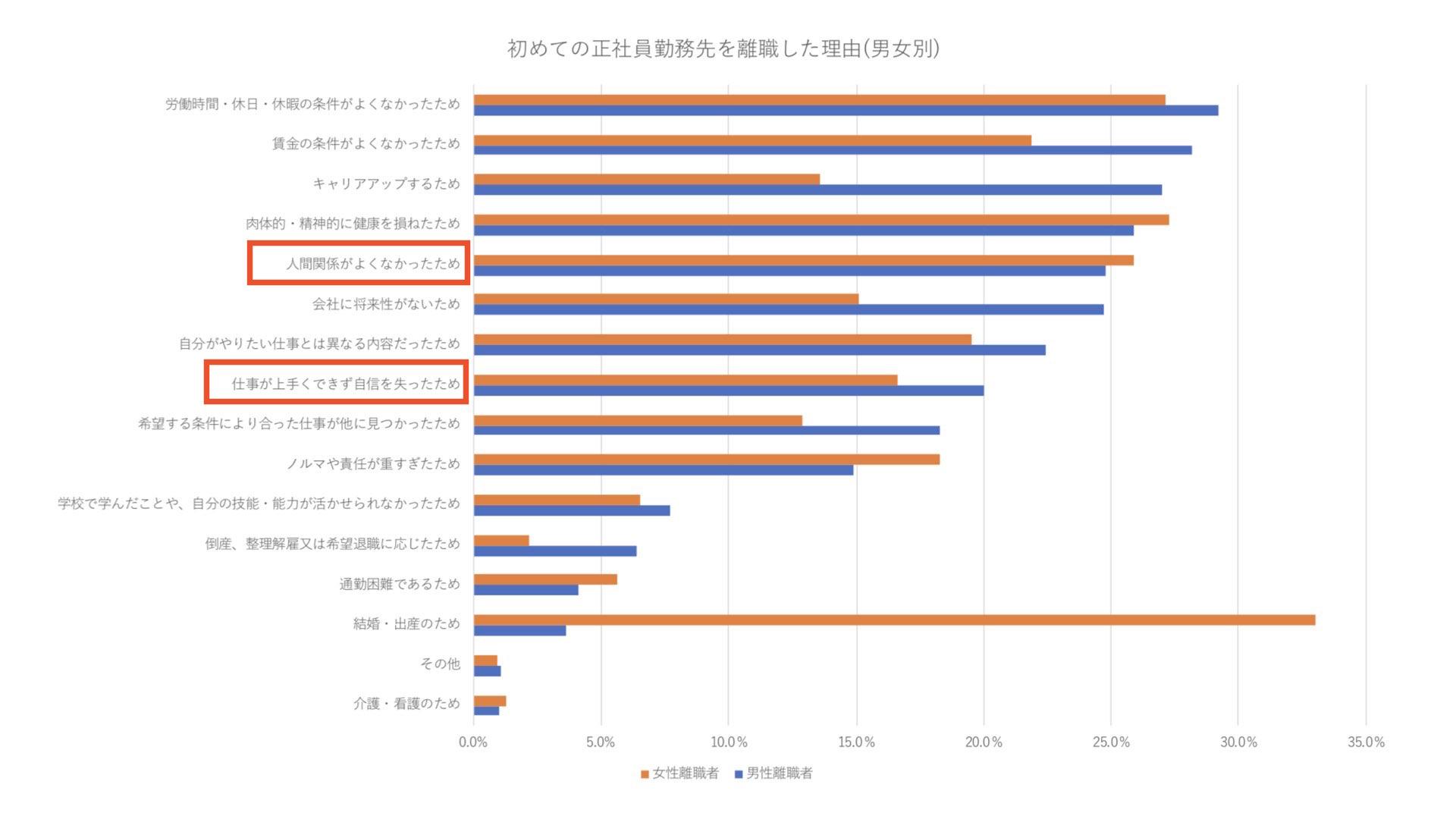 独立行政法人労働政策研究・研修機構の統計データ