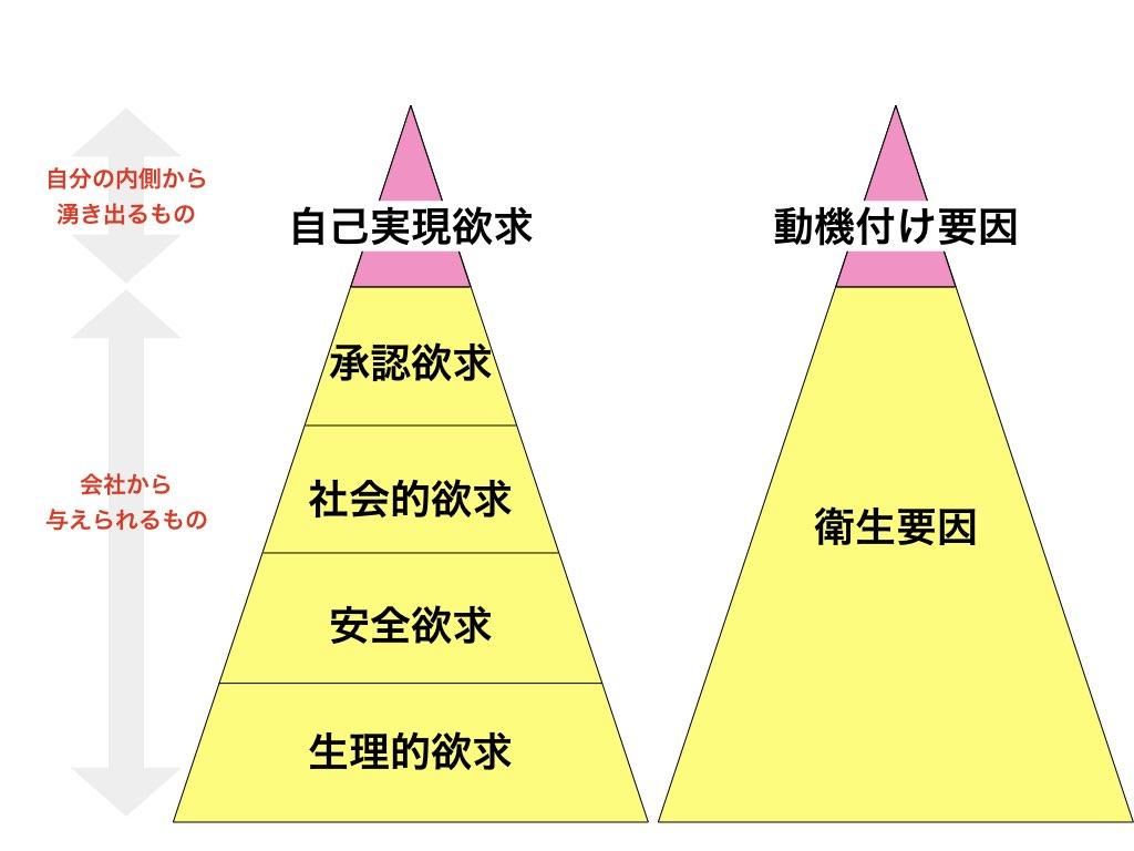 マズローの五段階欲求説とハーズバーグの二要因理論